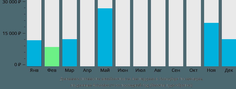 Динамика стоимости авиабилетов из Амстердама в Зальцбург по месяцам