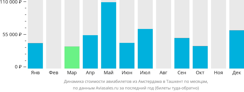 Динамика стоимости авиабилетов из Амстердама в Ташкент по месяцам