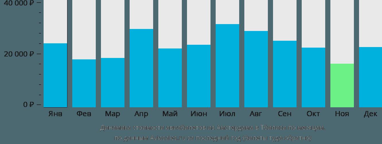 Динамика стоимости авиабилетов из Амстердама в Тбилиси по месяцам