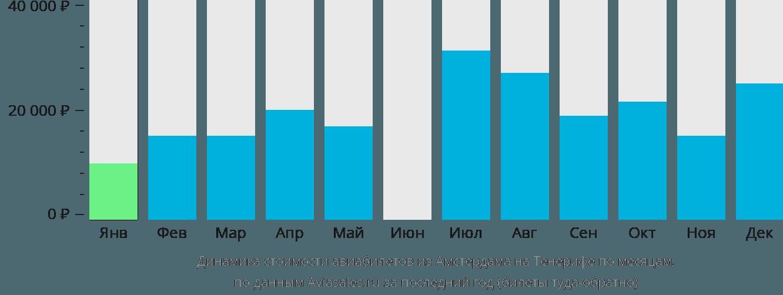 Динамика стоимости авиабилетов из Амстердама на Тенерифе по месяцам