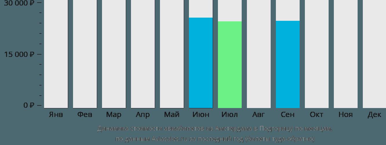 Динамика стоимости авиабилетов из Амстердама в Подгорицу по месяцам