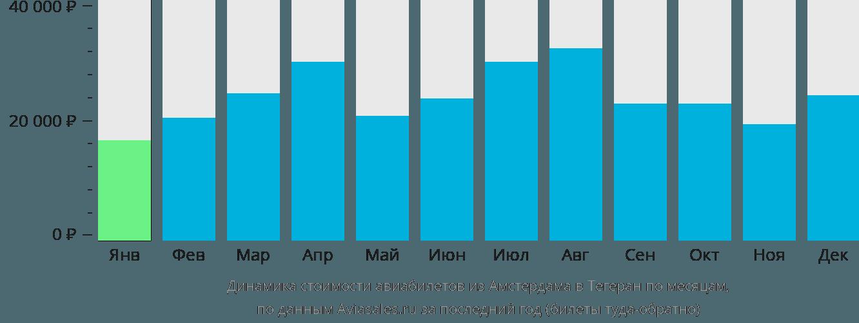 Динамика стоимости авиабилетов из Амстердама в Тегеран по месяцам