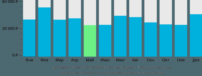 Динамика стоимости авиабилетов из Амстердама в Таиланд по месяцам