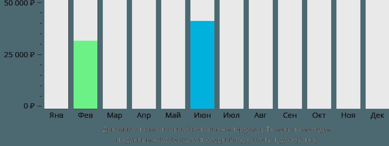 Динамика стоимости авиабилетов из Амстердама в Тюмень по месяцам