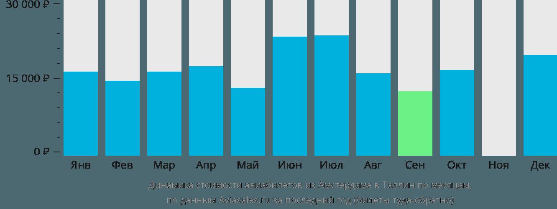 Динамика стоимости авиабилетов из Амстердама в Таллин по месяцам