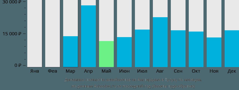Динамика стоимости авиабилетов из Амстердама в Тулузу по месяцам