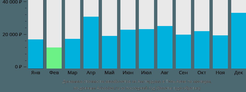 Динамика стоимости авиабилетов из Амстердама в Тель-Авив по месяцам