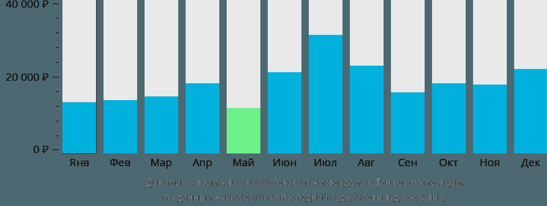 Динамика стоимости авиабилетов из Амстердама в Танжер по месяцам