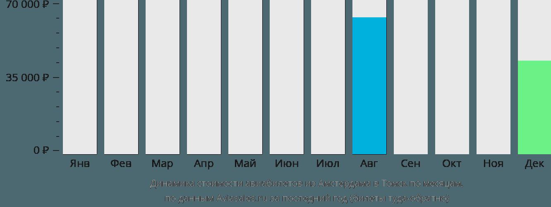 Динамика стоимости авиабилетов из Амстердама в Томск по месяцам