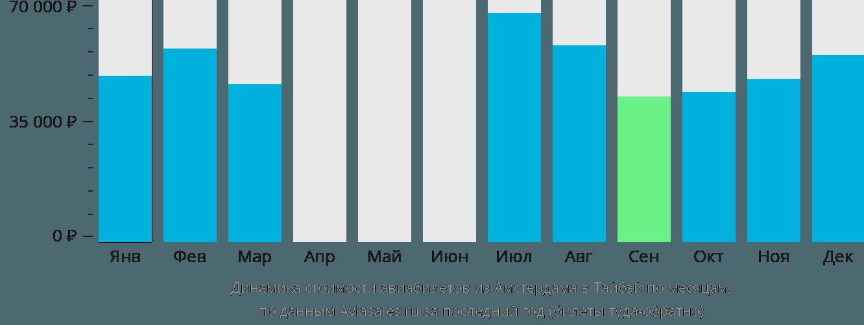 Динамика стоимости авиабилетов из Амстердама в Тайбэй по месяцам
