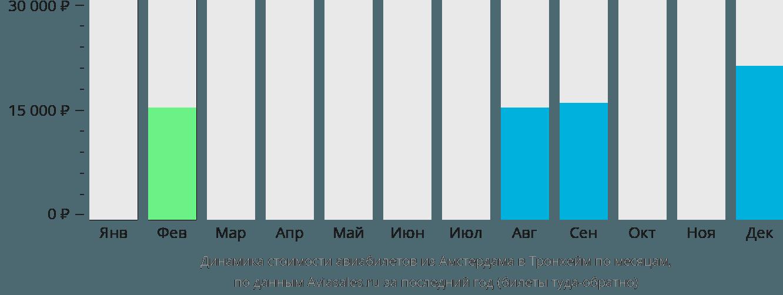 Динамика стоимости авиабилетов из Амстердама в Тронхейм по месяцам