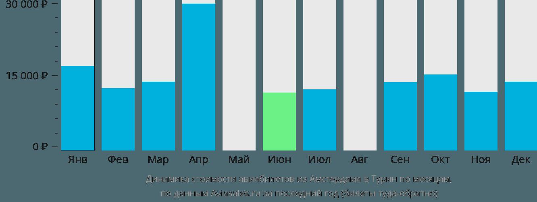 Динамика стоимости авиабилетов из Амстердама в Турин по месяцам