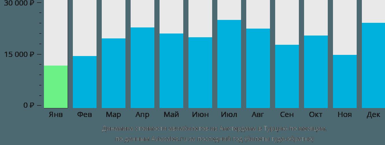 Динамика стоимости авиабилетов из Амстердама в Турцию по месяцам