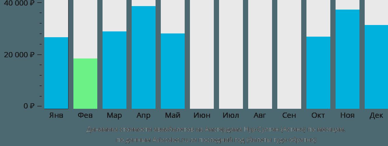 Динамика стоимости авиабилетов из Амстердама в Астану по месяцам