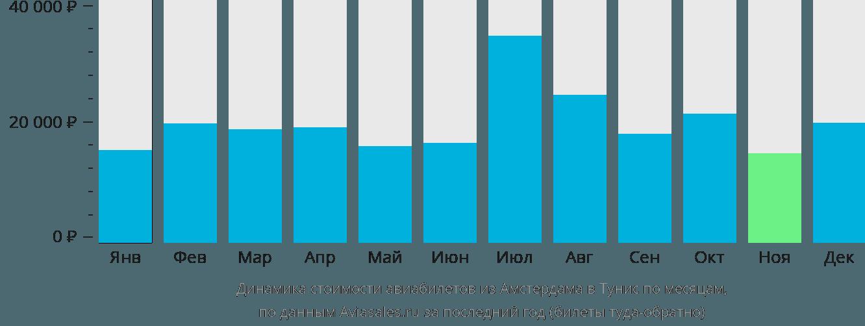 Динамика стоимости авиабилетов из Амстердама в Тунис по месяцам