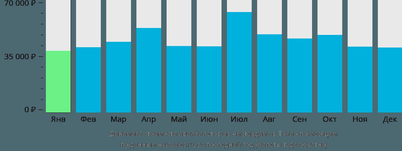 Динамика стоимости авиабилетов из Амстердама в Токио по месяцам