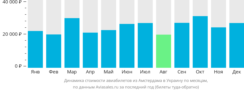 Динамика стоимости авиабилетов из Амстердама в Украину по месяцам
