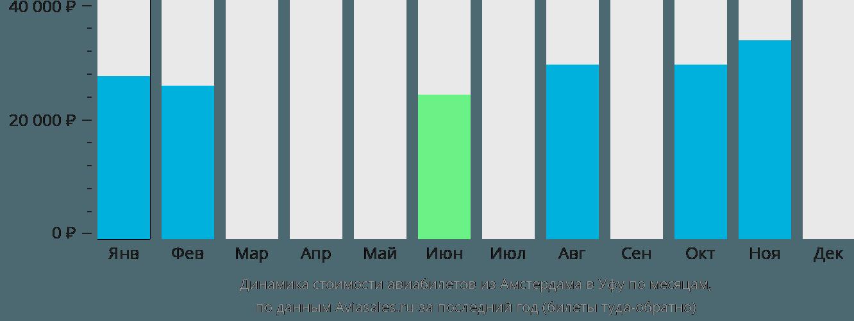 Динамика стоимости авиабилетов из Амстердама в Уфу по месяцам