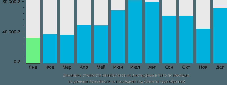 Динамика стоимости авиабилетов из Амстердама в Кито по месяцам