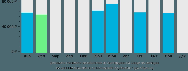Динамика стоимости авиабилетов из Амстердама на Самуи по месяцам