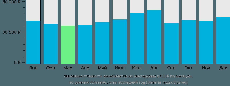 Динамика стоимости авиабилетов из Амстердама в США по месяцам