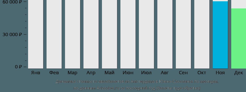 Динамика стоимости авиабилетов из Амстердама в Южно-Сахалинск по месяцам