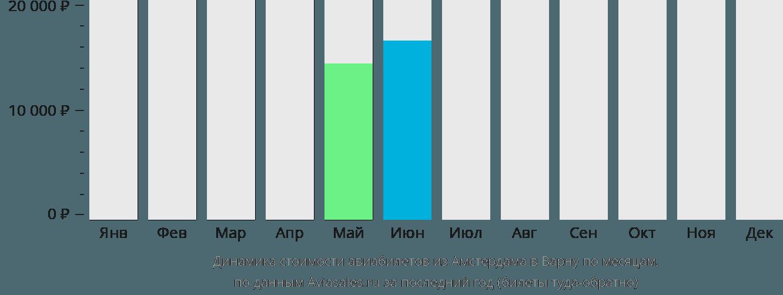 Динамика стоимости авиабилетов из Амстердама в Варну по месяцам