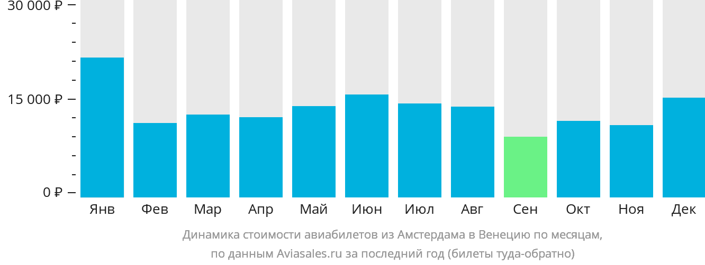 Динамика стоимости авиабилетов из Амстердама в Венецию по месяцам