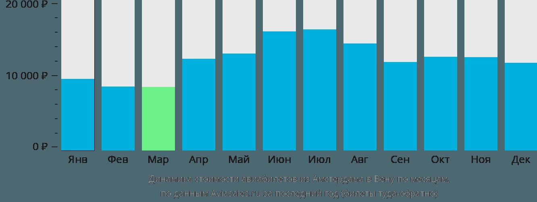 Динамика стоимости авиабилетов из Амстердама в Вену по месяцам