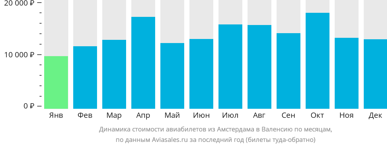 Динамика стоимости авиабилетов из Амстердама в Валенсию по месяцам