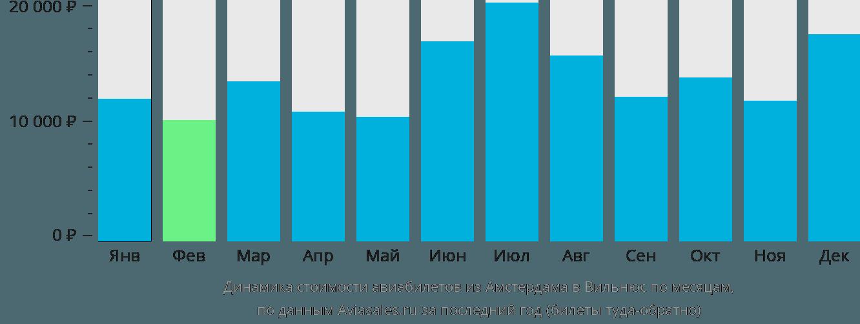 Динамика стоимости авиабилетов из Амстердама в Вильнюс по месяцам