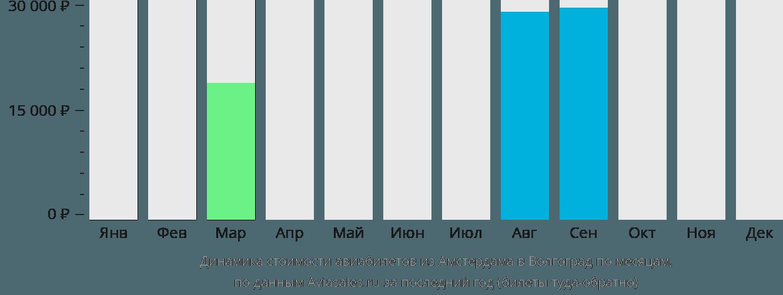 Динамика стоимости авиабилетов из Амстердама в Волгоград по месяцам