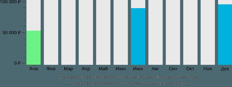 Динамика стоимости авиабилетов из Амстердама в Варадеро по месяцам