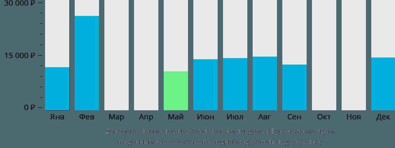 Динамика стоимости авиабилетов из Амстердама в Верону по месяцам