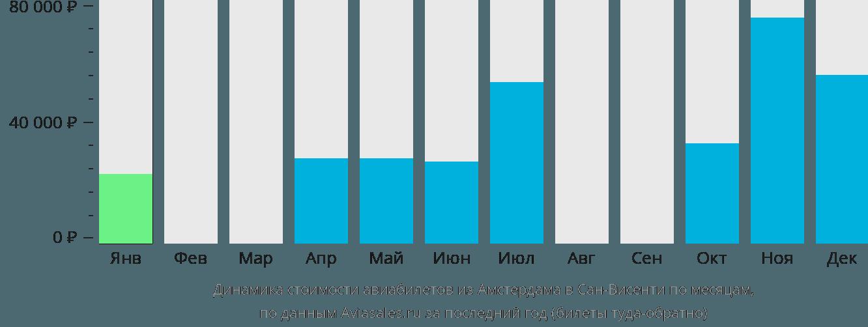 Динамика стоимости авиабилетов из Амстердама в Сан-Висенти по месяцам