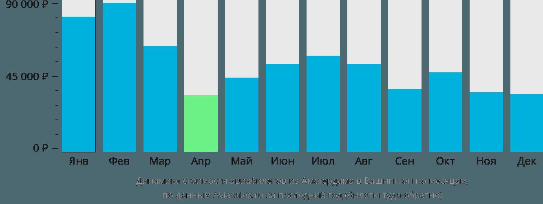 Динамика стоимости авиабилетов из Амстердама в Вашингтон по месяцам