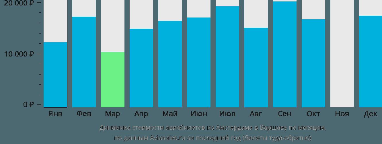 Динамика стоимости авиабилетов из Амстердама в Варшаву по месяцам