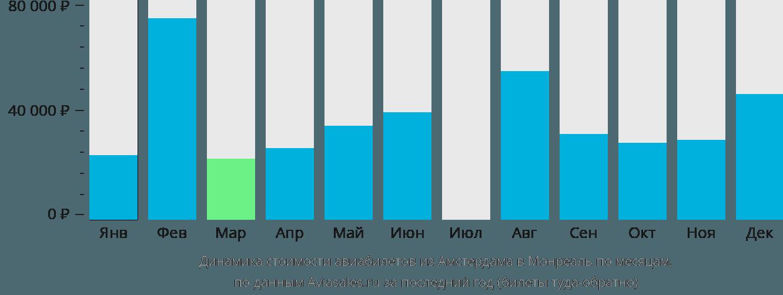 Динамика стоимости авиабилетов из Амстердама в Монреаль по месяцам