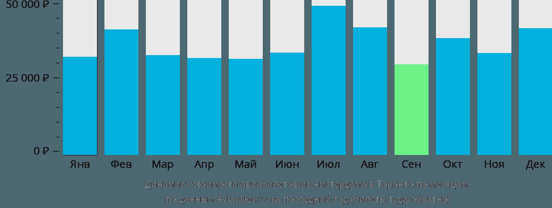 Динамика стоимости авиабилетов из Амстердама в Торонто по месяцам