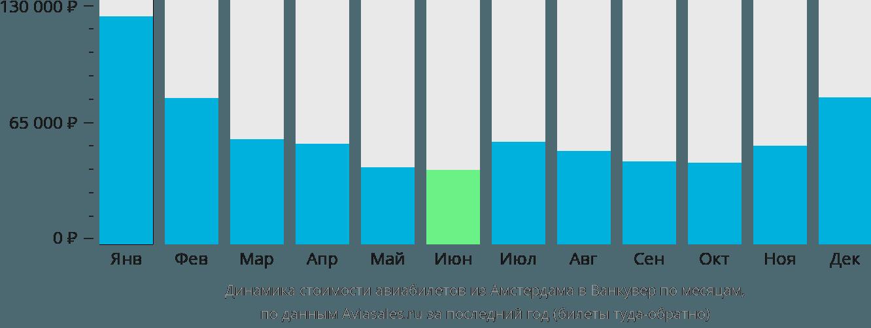 Динамика стоимости авиабилетов из Амстердама в Ванкувер по месяцам