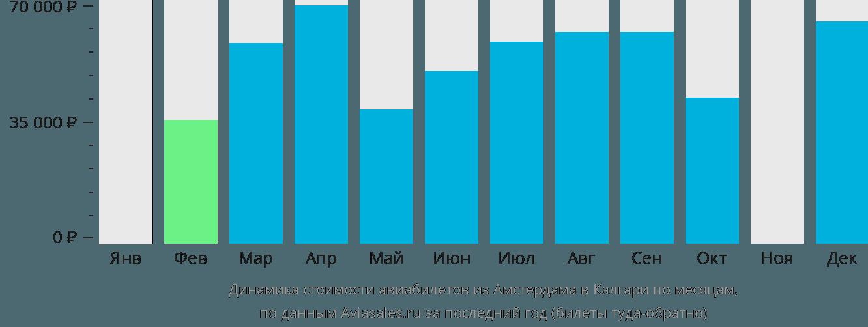 Динамика стоимости авиабилетов из Амстердама в Калгари по месяцам
