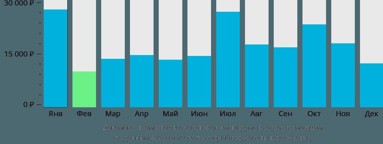 Динамика стоимости авиабилетов из Амстердама в Загреб по месяцам