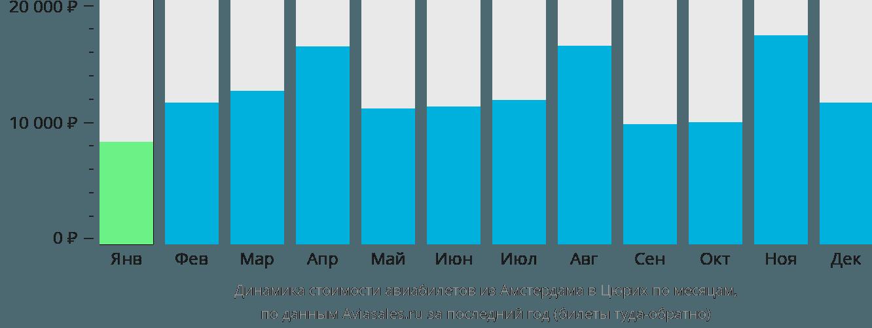 Динамика стоимости авиабилетов из Амстердама в Цюрих по месяцам