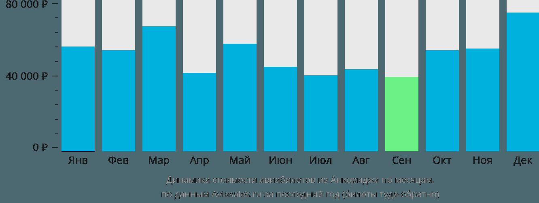 Динамика стоимости авиабилетов из Анкориджа по месяцам