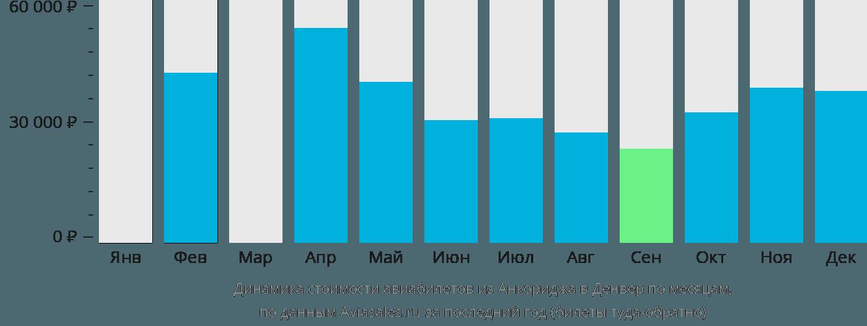 Динамика стоимости авиабилетов из Анкориджа в Денвер по месяцам