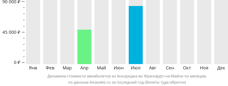 Динамика стоимости авиабилетов из Анкориджа во Франкфурт-на-Майне по месяцам