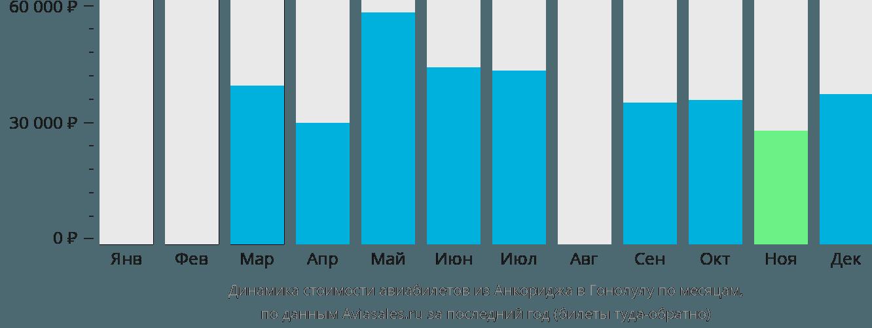 Динамика стоимости авиабилетов из Анкориджа в Гонолулу по месяцам