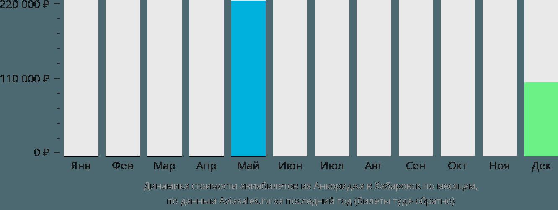Динамика стоимости авиабилетов из Анкориджа в Хабаровск по месяцам