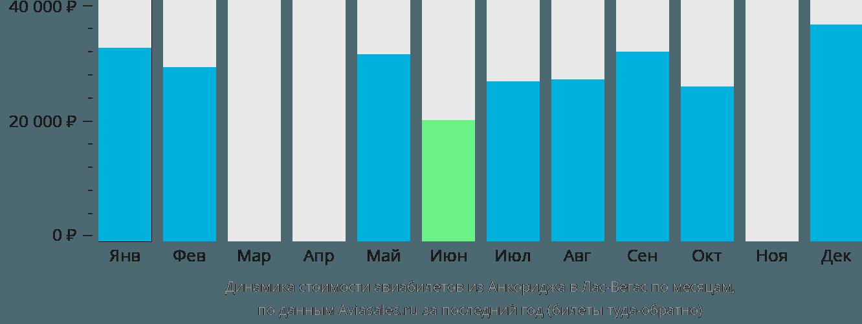 Динамика стоимости авиабилетов из Анкориджа в Лас-Вегас по месяцам