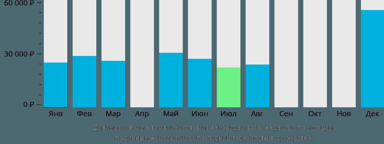 Динамика стоимости авиабилетов из Анкориджа в Лос-Анджелес по месяцам